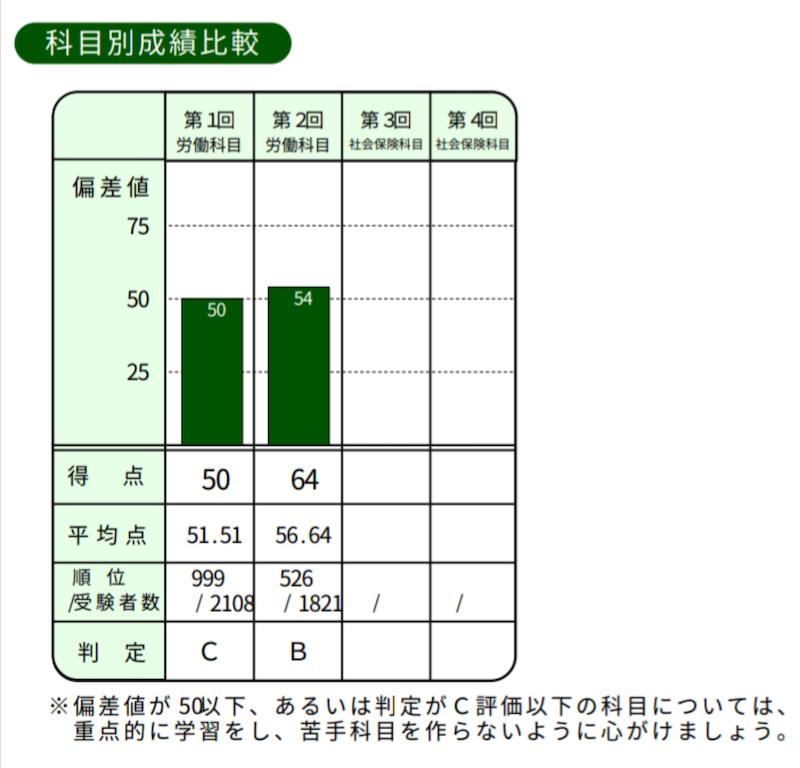 社労士模試成績表